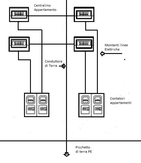Messa a norma impianto elettrico condominiale